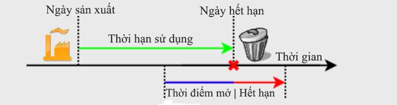 Thoi-han-han-su-dung,-ngay-san-xuat-tren-rau,-cu,-qua